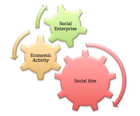 konsep kewirausahaan sosial